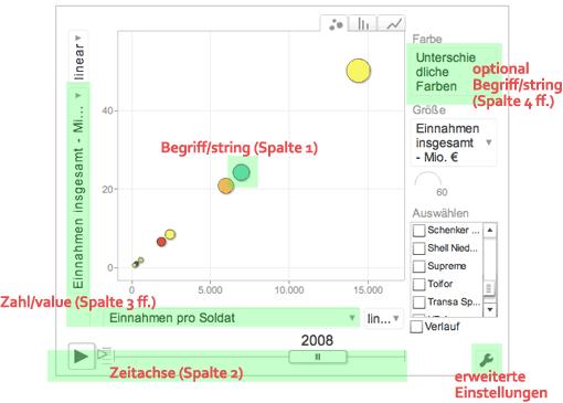 Google Motion Chart Erläuterung